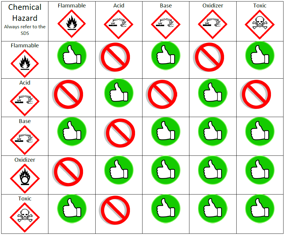 Chemical Safety picture